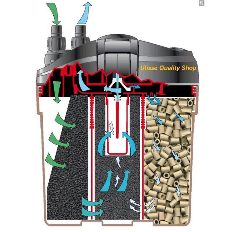Eden 511 filtro esterno per acquario ulisse quality shop for Acquario con filtro esterno