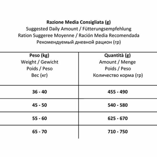 Maxi Diet al Pesce FORZA10 Razioni