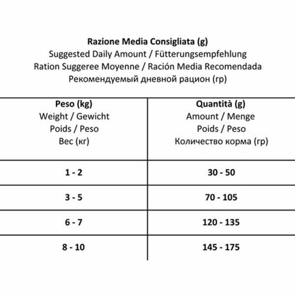Mini Diet al Pesce FORZA10 Razioni