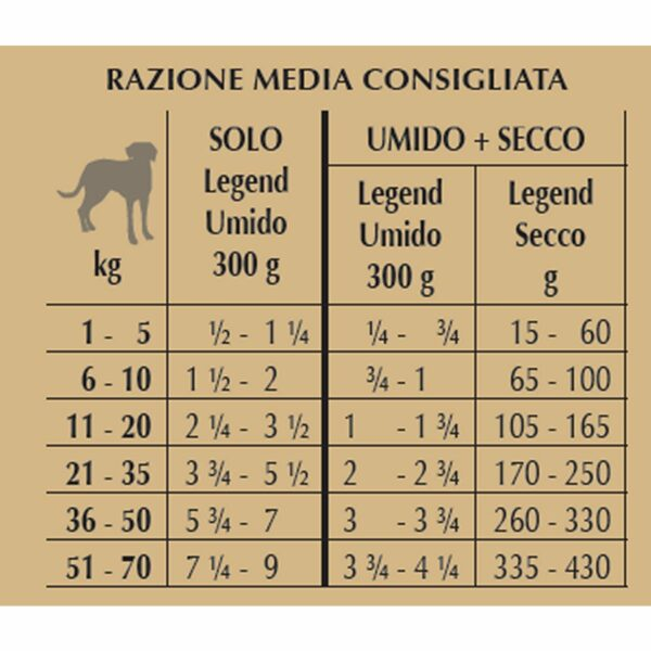 Legend Digestion al Pollo e Agnello FORZA10 razione
