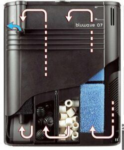 Schema di funzionamento di un filtro interno per acquario